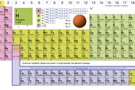 Aprender los elementos