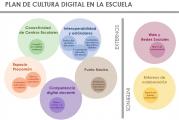Plan de Cultura Digital en la Escuela y Marco Común de Desarrollo Profesional Docente