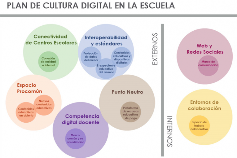 Plan cultura digital